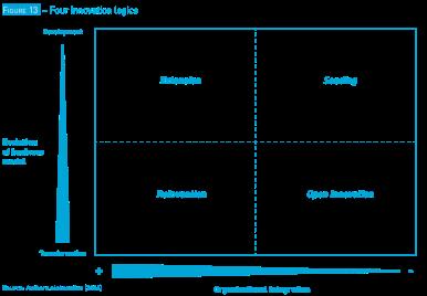 four-innovation-logics